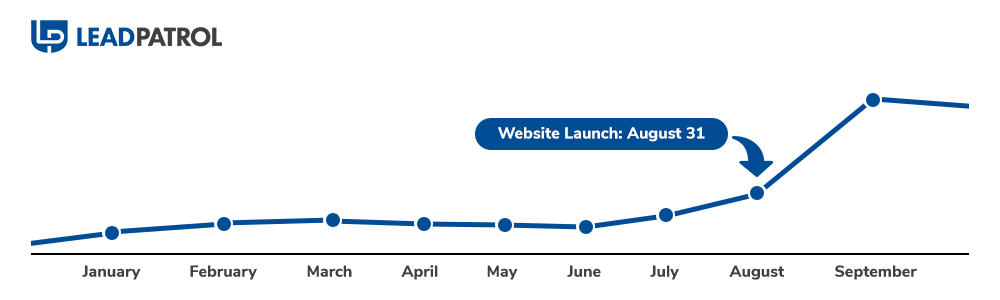 Reliant Radon Marketing Results